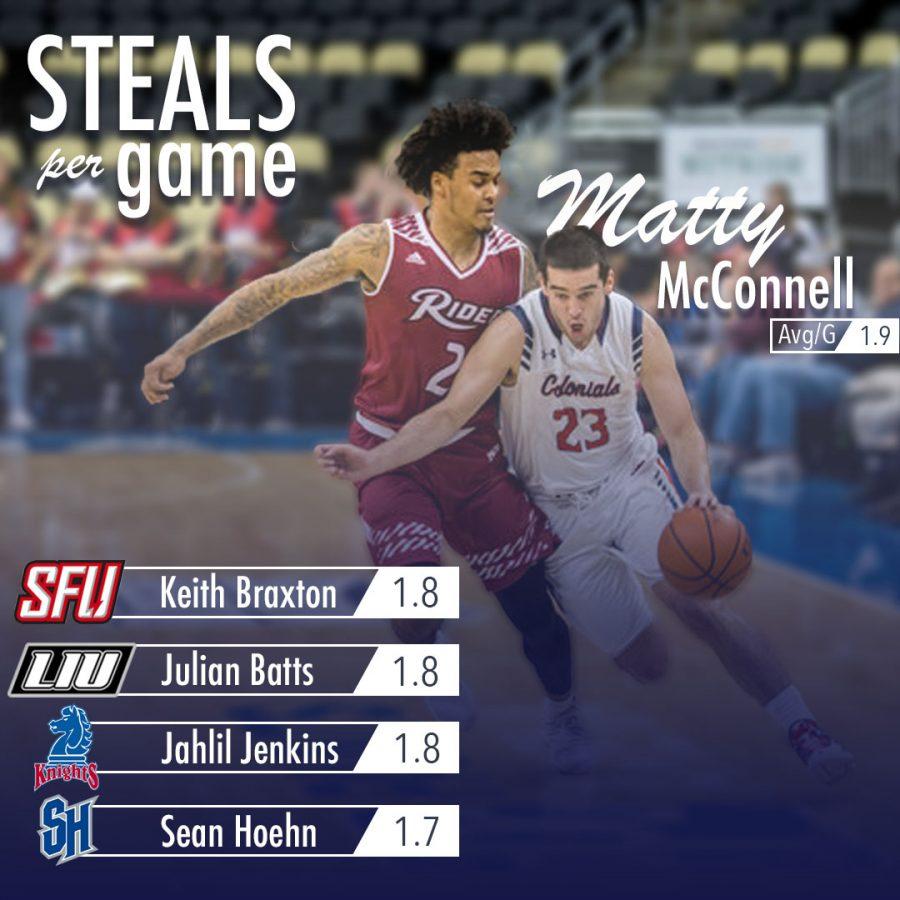 Matty McConnell Steals Per Game